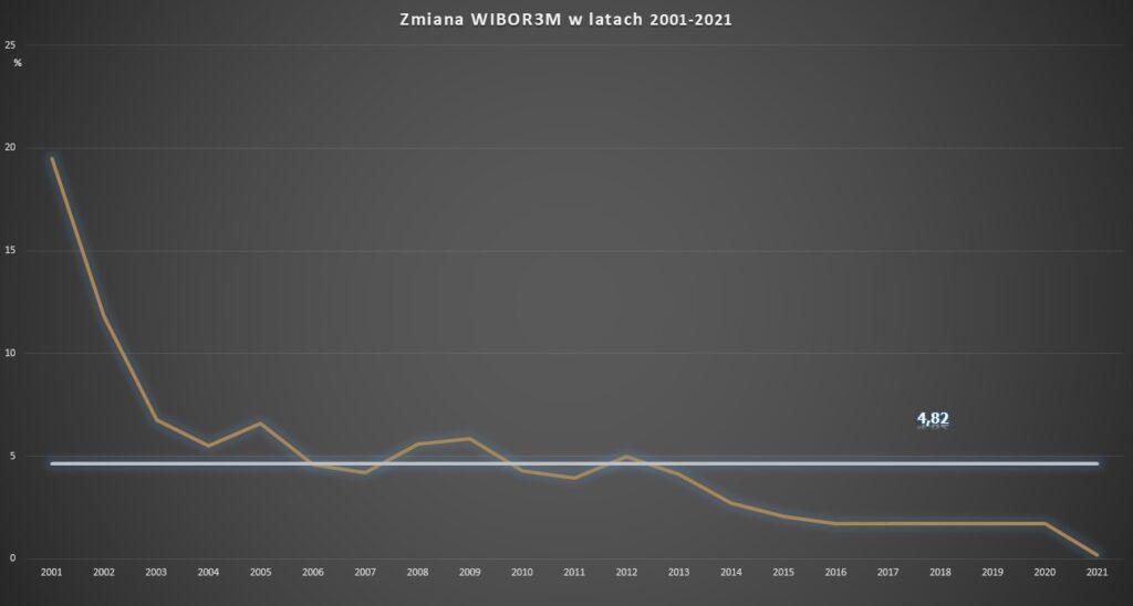 wykres wibor 3m